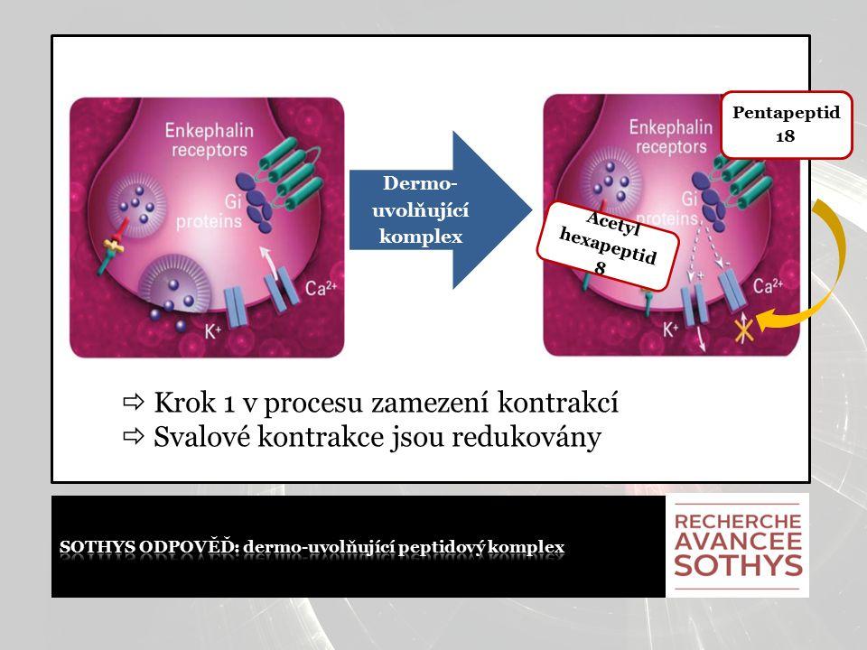 DERMO-UVOLŇUJÍCÍ PEPTIDOVÝ KOMPLEX Omezuje komunikaci buňky nervů/svalů  Snižuje mikrostažení obličeje, neodstraňuje je úplně  Posiluje účinek botulotoxinu.