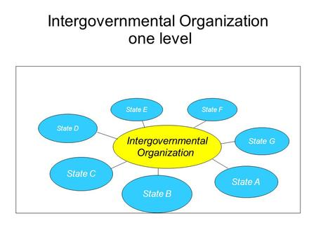 Intergovernmental Organization one level State D State C State E State F State A State G State B Intergovernmental Organization.