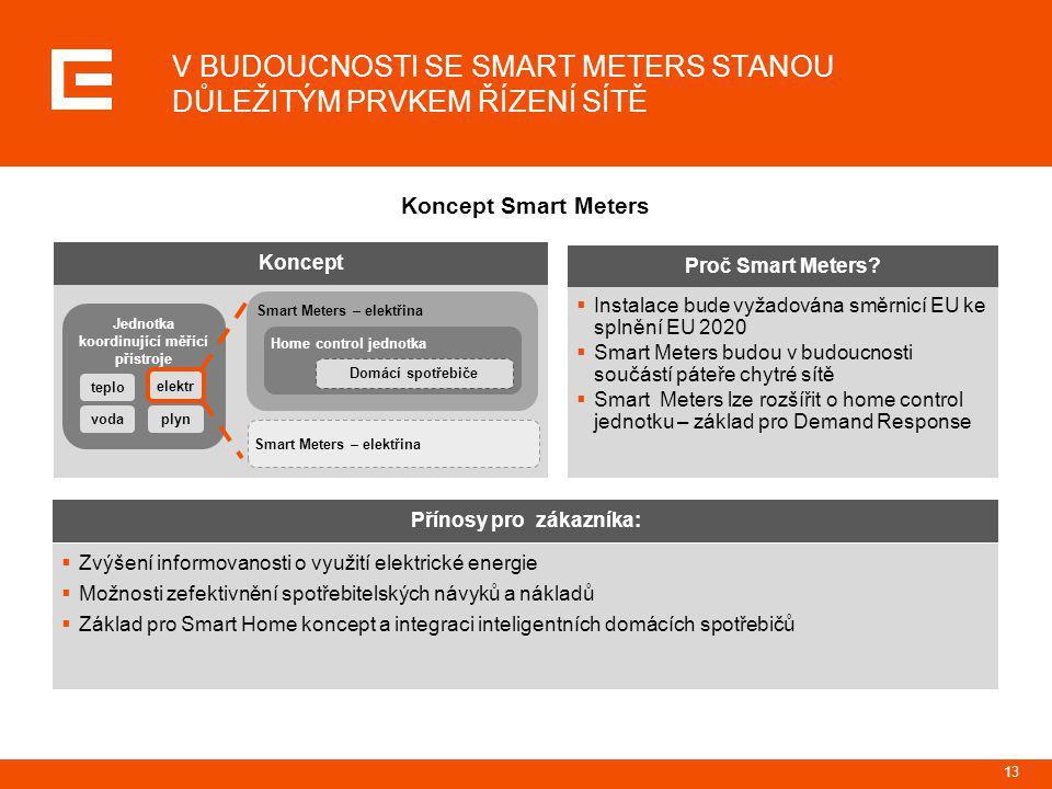 14 SMART METERS UMOŽŇUJÍ OBOUSMĚRNOU ELEKTRONICKOU KOMUNIKACI MEZI DISTRIBUČNÍ SPOLEČNOSTÍ A KONCOVÝMI ZÁKAZNÍKY Koncept Smart Meters (neboli chytrá měřidla) – základ Smart Grids  Měření odebrané a dodané energie  Online spínání různých tarifů podle denní doby – na požádání či podle smluvních podmínek (i pro různé spotřebiče – Demand Response)  Blokování jedné či více skupin spotřebičů zákazníka  Vzdálené odpojení/znovu připojení odběrného místa  Omezení výše dodávky v odběrném místě na stanovenou úroveň  Evidence a hlášení fyzické manipulace se Smart Meters  Události v odběrném místě - přepětí/podpětí  Atd.