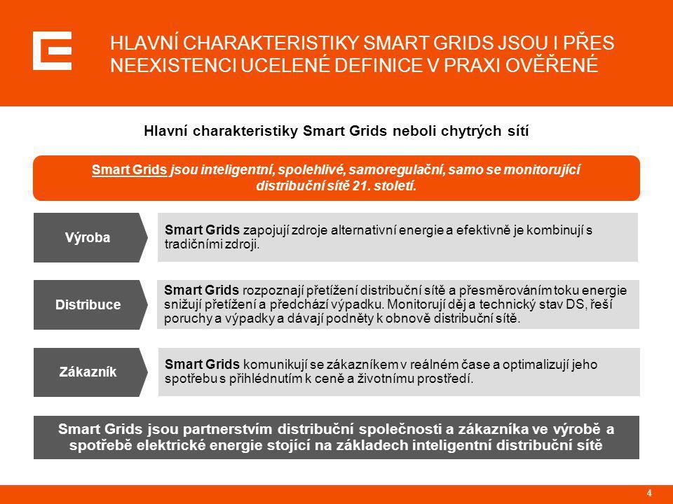 5 Schéma Smart Grids Chytré spotřebiče  Automatické odpojování/připojování do distribuční soustavy Řízení poptávky  Odklad spotřeby mimo špičku Alternativní zdroje energie  Vyrovnávání poptávky a nabídky v síti Automatizované kontrolní centrum  Řízení sítě v reálném čase Dálkové ovladače a senzory  Detekce poruch a výkyvů  Automatické izolování Úložiště elektřiny  Vyrovnávání výroby a spotřeby Výroba Distribuce Zákazník SMART GRIDS POKRÝVAJÍ CELÝ HODNOTOVÝ ŘETĚZEC DISTRIBUČNÍ SPOLEČNOSTI: OD VÝROBY AŽ KE SPOTŘEBĚ KONCOVÉHO ZÁKAZNÍKA…
