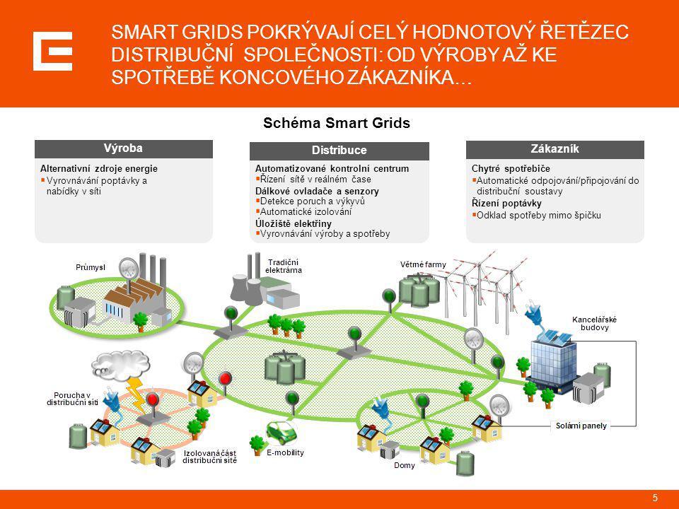 6 SMART GRIDS JSOU PŘÍNOSEM NEJEN PRO SKUPINU ČEZ, ALE I PRO ZÁKAZNÍKY A CELOU SPOLEČNOST Vybrané přínosy Smart Grids Skupina ČEZ  Efektivní kombinování elektrické energie z tradičních a alternativních zdrojů (zejména OZE)  Úspora nákladů díky např.