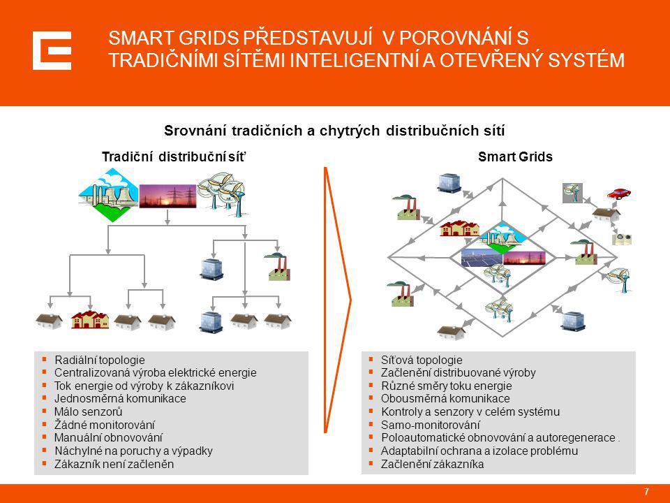 8 SMART GRIDS PŘEDSTAVUJÍ V SOUČASNOSTI AKTUÁLNÍ TÉMA ENERGETICKÉHO TRHU NA CELÉM SVĚTĚ Evropa  Většina distribučních společností vyvíjí vlastní koncept Smart Grids  Formuje se koncept podpory ze strany EU (zejména v oblasti Smart Meters)  Směřování rozvoje Smart Grids v EU je ovlivněno vývojem v Severní Americe (technologický vývoj a unifikace technologií) Severní Amerika Asie  Velké průmyslové skupiny jsou hlavní silou rozvoje  Koncept Smart Grids je silně podporován federální vládou, federálními energetickými úřady a jednotlivými státy  Největší důraz je kladen na Smart Meters a domácí aplikace  Asie následuje vývoj v Severní Americe a Evropě  Hlavní sílu rozvoje představují energetické společnosti  Hlavní motivací je získání dodatečné kapacity elektrické energie Smart Grids ve světe
