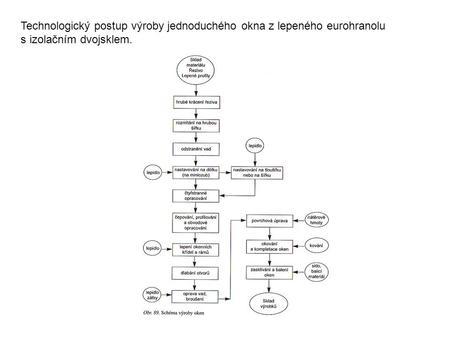 Technologický postup výroby vzor