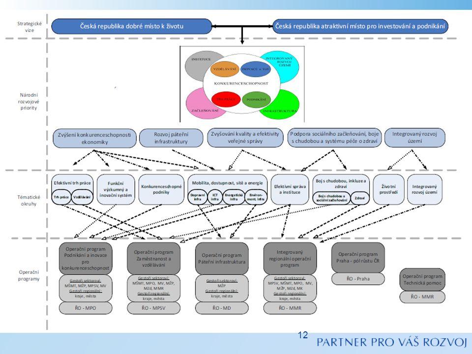 •Další kroky přípravy KP 2014+: •Vymezení operačních programů – 4/2012-12/2012 •Příprava Dohody o spolupráci pro rozvoj a investice – 4/2012-12/2012 –Vyjednávání s EK zahájeno v září •Schválení Víceletého finančního rámce EU na období 2014 až 2020 – 12/2012 –Rozdělení financí mezi jednotlivé fondy a nástroje (ESF, ERDF, FS, EAFRD, Connecting Europe atd.) –Stanovení finančních alokací pro jednotlivé členské státy •Dopracování návrhů operačních programů v souladu s výsledky jednání s EK – 1/2013-11/2013 •Odsouhlasení operačních programů EK – 11/2013-12/2013 •Zahájení realizace operačních programů – 1/2014 Časový plán na další období ČR a EU 13