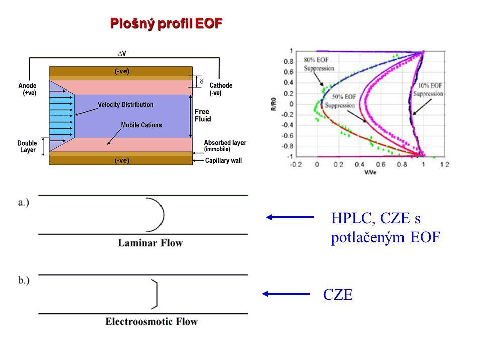 Přibližný model vzniku EOF Kapilára pro separaci je vyrobena z taveného křemene.