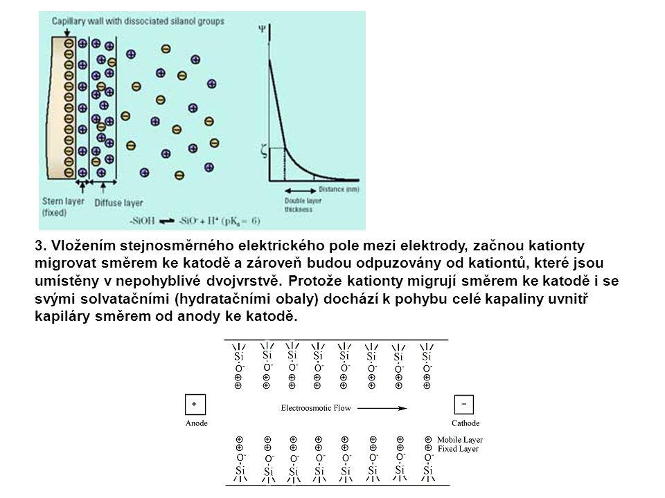 Důsledky EOF na migraci iontů  EOF se pohybuje směrem od anody ke katodě v případě klasické křemenné kapiláry bez modifikace vnitřního povrchu.