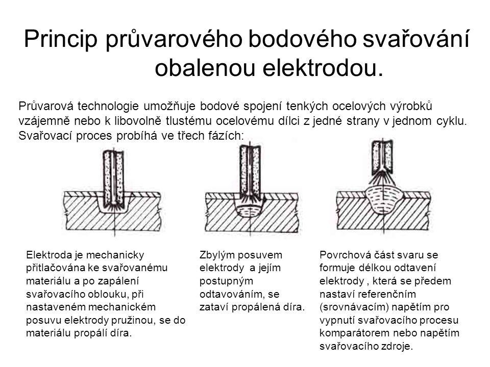 Elektrody.