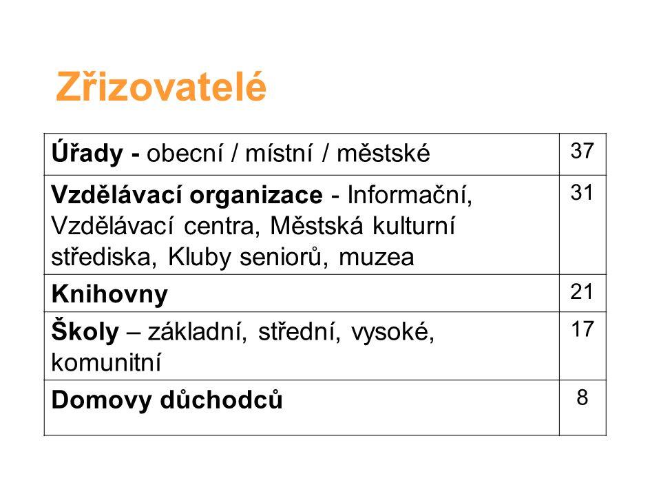 Regiony / studenti 16 Velikostní kategorie obcí Počet KS Počet studentů Průměr stud.