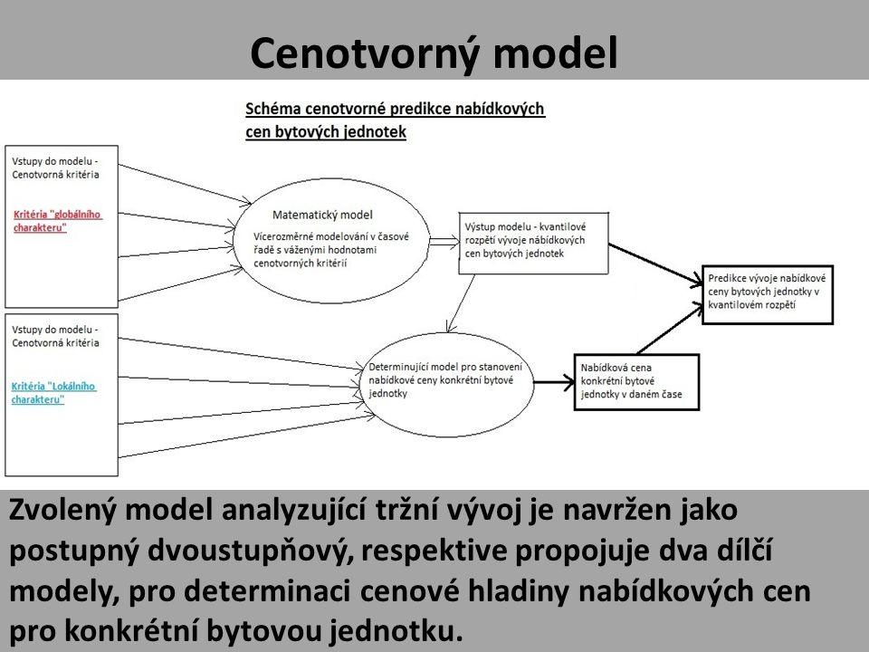 Zvolený model postupuje systémem postupné specifikace cenové hladiny na základě analýzy vstupních tržních specifik, respektive cenotvorných kritérií.