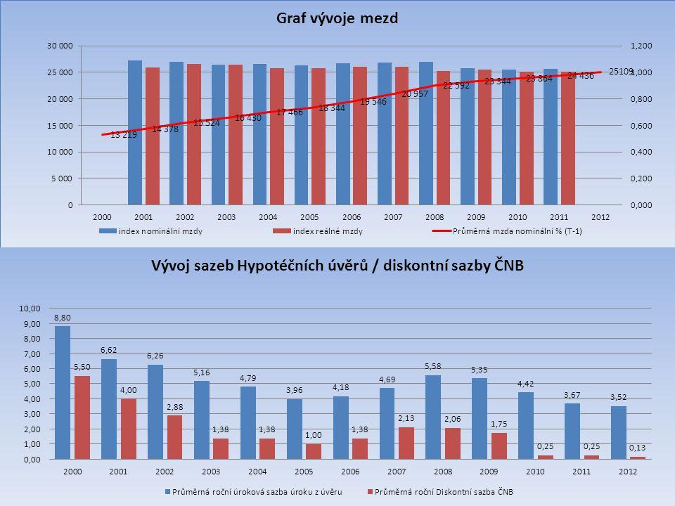 Vývoj HDP Korelační koeficient porovnání k Indexu růstu Korelační koeficient porovnání k nominálnímu růstu Ukazatel vývoje HDP HDP mld.