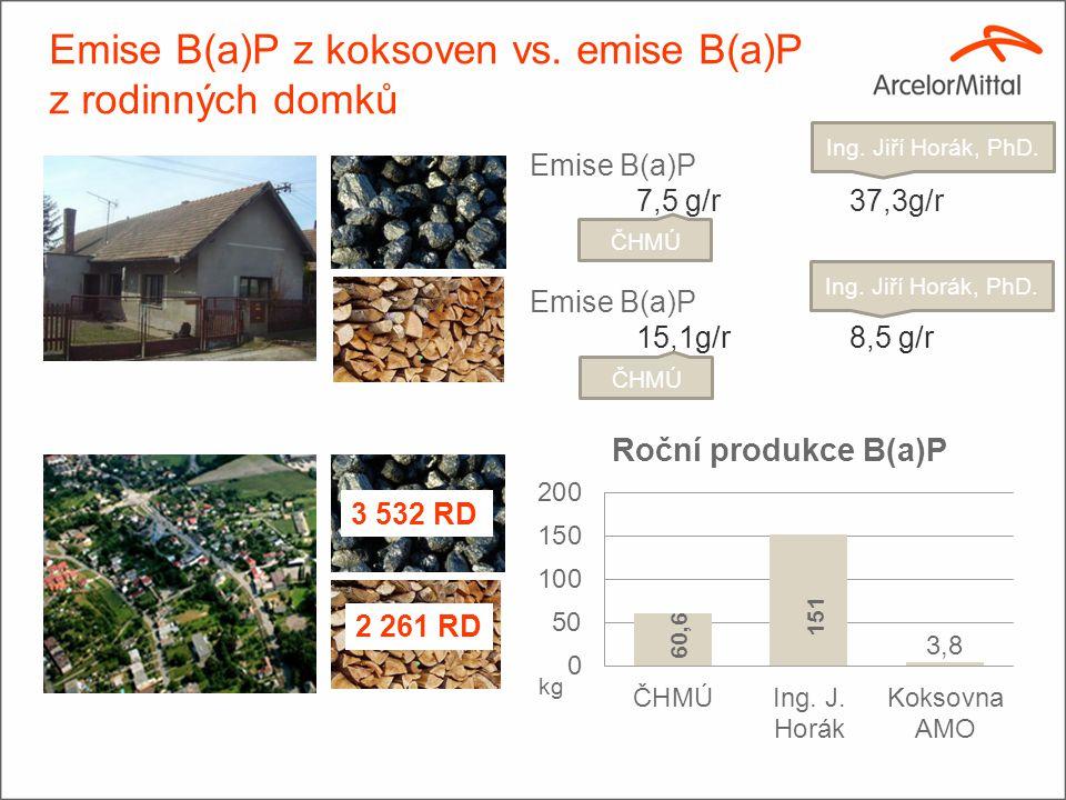 Emise B(a)P z koksoven vs. emise B(a)P z rodinných domků Rodinné domky 16 až 40 koksoven