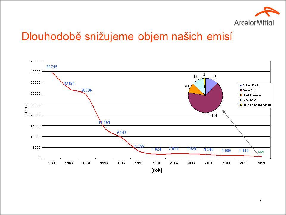 Do projektů na ochranu životního prostředí jsme v období 2003 – 2011 investovali 3,7 miliardy Kč