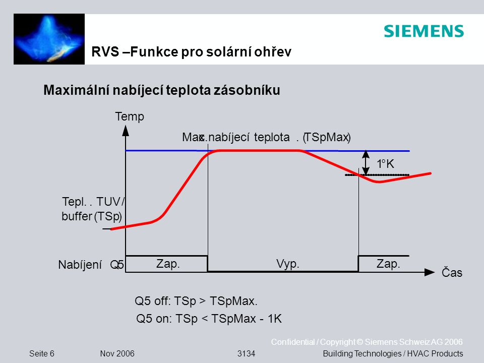 Seite 7 Nov 2006 Confidential / Copyright © Siemens Schweiz AG 2006 Building Technologies / HVAC Products3134 Ochrana před přehřátím kolektoru Q5 on: TKol > TKolUe and TSp < TSpSMax.