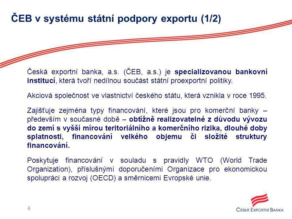 ČEB v systému státní podpory exportu (2/2) Jako zajištění úvěrů využívá pojistné produkty Exportní garanční a pojišťovací společnost, a.s.