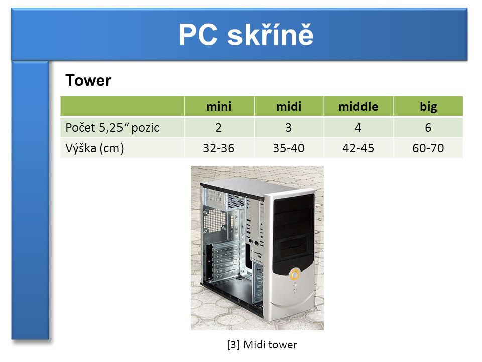 Další typy počítačových skříní Cube ►leží na své nejmenší straně ►přirozené upevnění mechanik ►horší chlazení některých periférií (např.