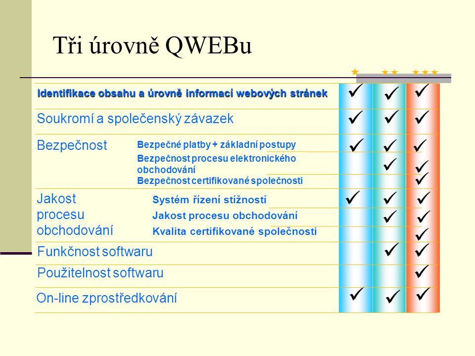 Tři úrovně QWEBu Ověření Identifikace Ochrana dat IT bezpečnost Kvalita procesu Funkčnost softwaru Dostupnost Úroveň Zprostředkování PREMIUM certifikát ISMS (BS 7799) certifikát QMS (ISO 9001)) ISO 12119 ISO 9241 ano 3 BASIC Bezpečné platby stížnosti ano 1 -- MEDIUM procesní audit (BS 7799) procesní audit (ISO 9001) ISO 12119 ano 2 --