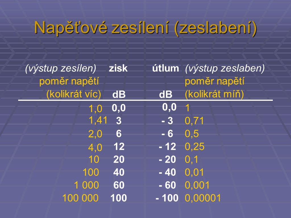 A P zesílení [ dB ], - A P zeslabení P měřený [ W ] P referenční [ W ] Výkonový poměr P měřený AP AP = 10 log P referenční