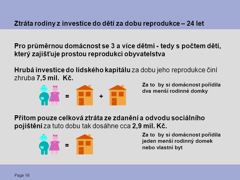 Page 17 Příjmová situace rodin s dětmi Mýtus - více dětí se rodí především v ekonomicky a sociálně slabších rodinách Skutečnost je jiná - celkový příjem domácností z ekonomických aktivit je v průměru vyšší u rodin s více dětmi Příjem na člena rodiny ale dramaticky klesá s každým narozeným dítětem Při narození prvního dítěte klesne o 1/3 oproti bezdětnému stavu  při druhém na 1/2 (tj.