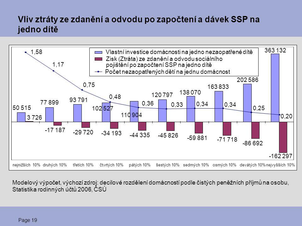 Page 20 Dávky SSP nemohou kompenzovat daňové znevýhodnění rodin Z předchozího grafu je zřejmé, že dávky státní sociální podpory (SSP)  jsou určené pro podporu rodin s nejnižšími příjmy  nemohou v žádném případě kompenzovat ztrátu, která rodinám s dětmi vzniká znevýhodňujícím přístupem státu k investicím do lidského kapitálu.