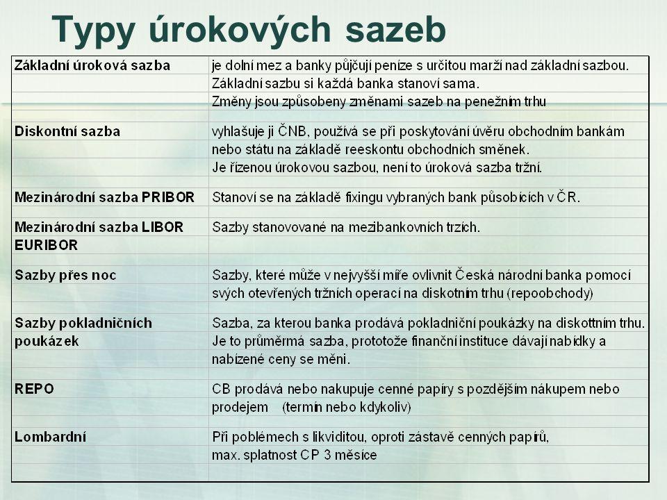 Faktory ovlivňující úrok.