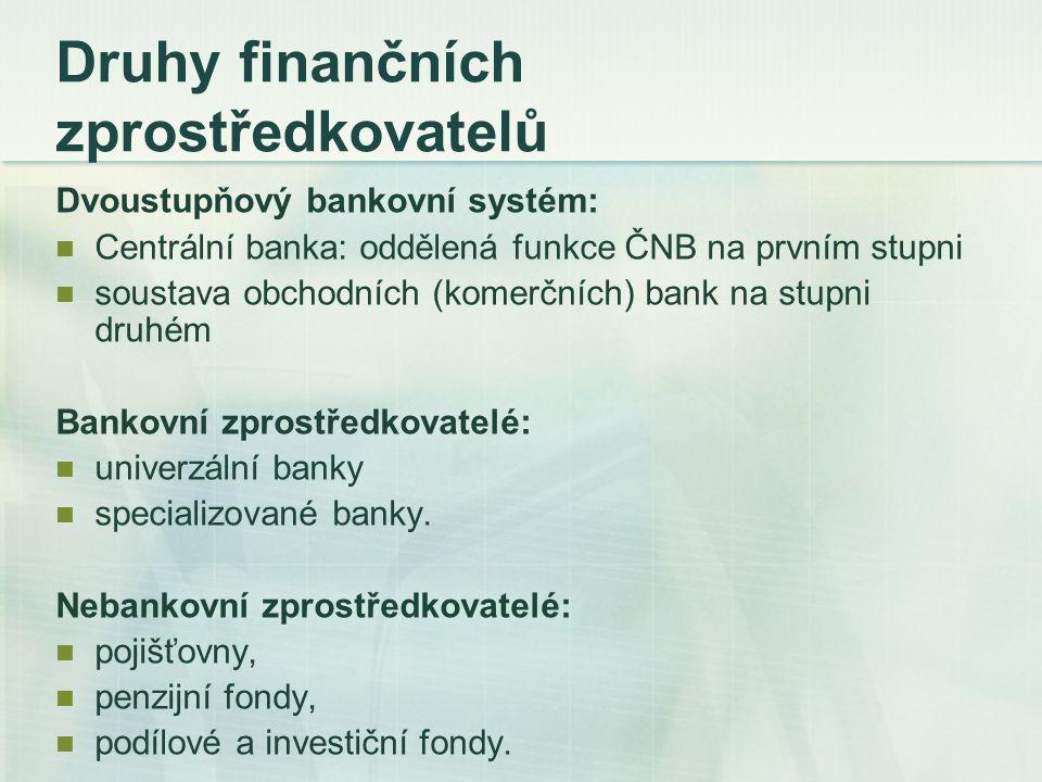 Pasivní bankovní obchody