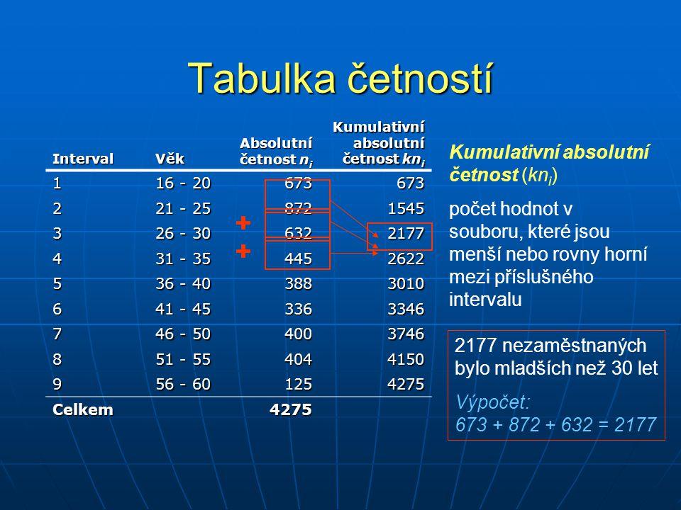 Tabulka četností IntervalVěk Absolutní četnost n i Kumulativní relativní četnost kp i 1 16 - 20 6730,16 2 21 - 25 8720,36 3 26 - 30 6320,51 4 31 - 35 4450,61 5 36 - 40 3880,70 6 41 - 45 3360,78 7 46 - 50 4000,88 8 51 - 55 4040,97 9 56 - 60 1251,00 Celkem4275 Kumulativní relativní četnost (kp i ) počet hodnot (v procentech) v souboru, které jsou menší nebo rovny horní mezi příslušného intervalu 51% nezaměstnaných bylo mladších než 30 let Výpočet: (673 + 872 + 632)/4275 = 0,51