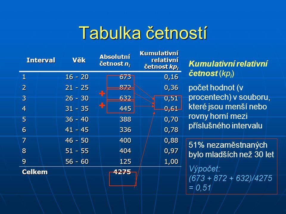 Tabulka četností IntVěk Střed intervalu x i * Absolutní četnost n i Relativní četnost p i Kumulativní absolutní četnost kn i Kumulativní relativní četnost kp i 1 16 - 20 186730,166730,16 2 21 - 25 238720,2015450,36 3 26 - 30 286320,1521770,51 4 31 - 35 334450,1026220,61 5 36 - 40 383880,0930100,70 6 41 - 45 433360,0833460,78 7 46 - 50 484000,0937460,88 8 51 - 55 534040,0941500,97 9 56 - 60 581250,0342751,00 Celkem42751,00