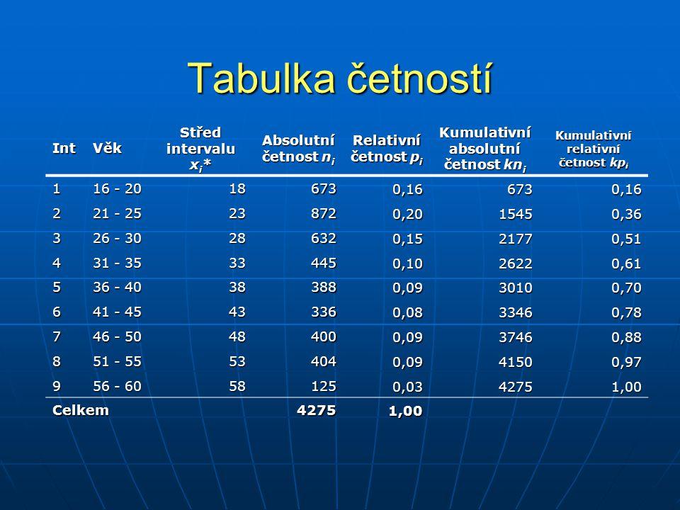 Tabulka četností Graf rozdělení četností Rozdělení věku 0 100 200 300 400 500 600 700 800 900 1000 16 - 20 21 - 25 26 - 30 31 - 35 36 - 40 41 - 45 46 - 50 51 - 55 56 - 60 věk (roky) četnost