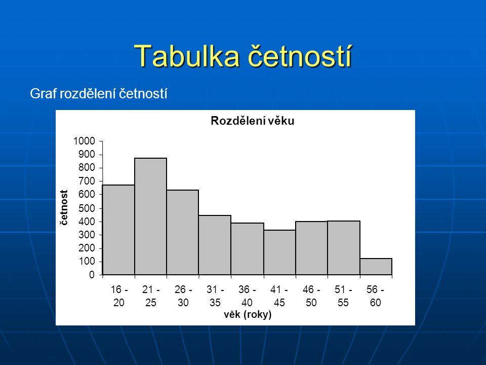 Základní zpracování dat Histogram četností – absolutní četnost n i Rozdělení věku 0 100 200 300 400 500 600 700 800 900 1000 16 - 20 21 - 25 26 - 30 31 - 35 36 - 40 41 - 45 46 - 50 51 - 55 56 - 60 věk (roky) četnost