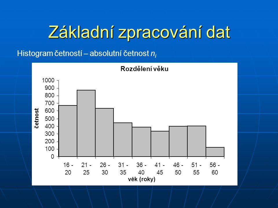 Základní zpracování dat Histogram četností – kumulativní absolutní četnost Rozdělení věku 0 500 1000 1500 2000 2500 3000 3500 4000 4500 5000 16 - 20 21 - 25 26 - 30 31 - 35 36 - 40 41 - 45 46 - 50 51 - 55 56 - 60 věk (roky) kumulativní absolutní četnost