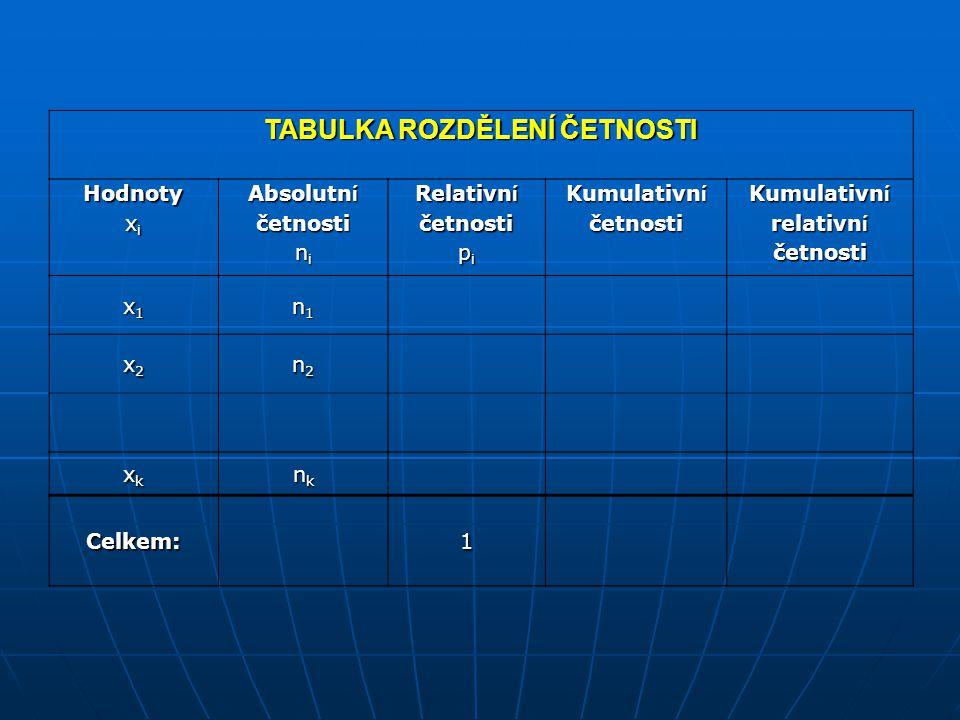 Tabulka četností Konstrukce tabulky četností 1.Zjistíme v jakém rozmezí se data pohybují, tedy nejmenší a nejvyšší hodnotu.