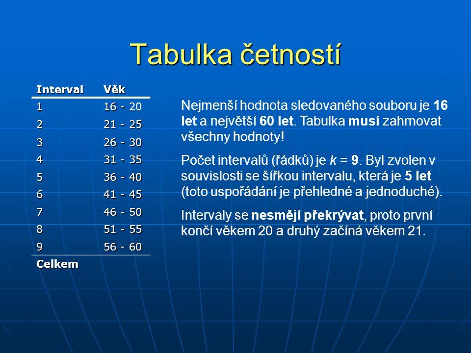Tabulka četností IntervalVěk 1 15 – 18 2 19 – 22 3 23 – 26 4 27 – 30 5 31 – 34 6 35 – 38 7 39 – 42 8 43 – 46 9 47 – 50 10 51 – 54 11 55 – 58 12 59 – 62 13 63 – 66 Při použití jednoduchého (odmocninového) pravidla by počet intervalů byl √4275 ≈ 65 Taková tabulka by byla příliš složitá a nepřehledná.