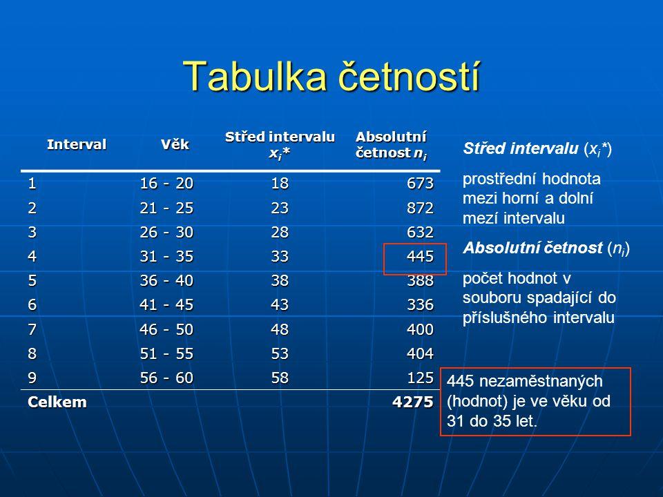 Tabulka četností IntervalVěk Absolutní četnost n i Relativní četnost p i 1 16 - 20 6730,16 2 21 - 25 8720,20 3 26 - 30 6320,15 4 31 - 35 4450,10 5 36 - 40 3880,09 6 41 - 45 3360,08 7 46 - 50 4000,09 8 51 - 55 4040,09 9 56 - 60 1250,03 Celkem42751,00 Relativní četnost (p i ) počet hodnot (v procentech) v souboru spadající do příslušného intervalu 10% všech nezaměstnaných bylo ve věku od 31 do 35 let.