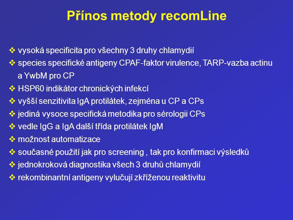 New recomLine Chlamydia - examples of positive sera- IgG IgM IgA MOMP OMP2 TARPCPAF HSP60 MOMP OMP2 TARPCPAF YWBM MOMP OMP2 TARPCPAF C.