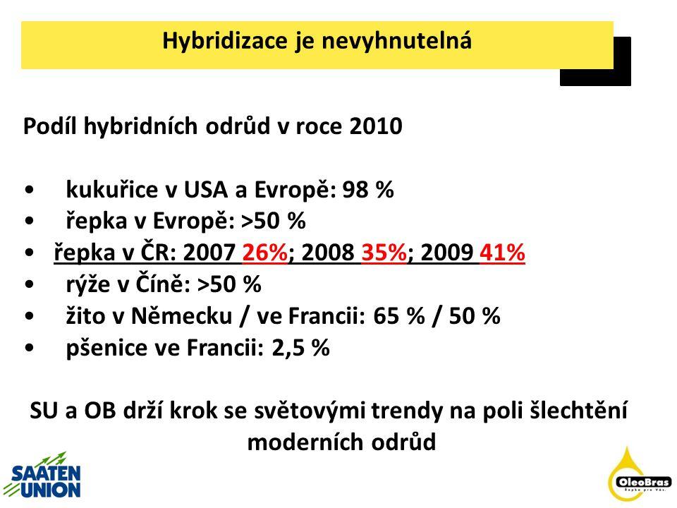 65% 50% 54% 37% 80% 30% 42% 70% 45% 50% 65% 70% Osevní plochy F1-Hybridy % Podíl certifikovaného osiva 50% 90% 20% 70% Řepka ozimá 2009/2010 podíl hybridů v %