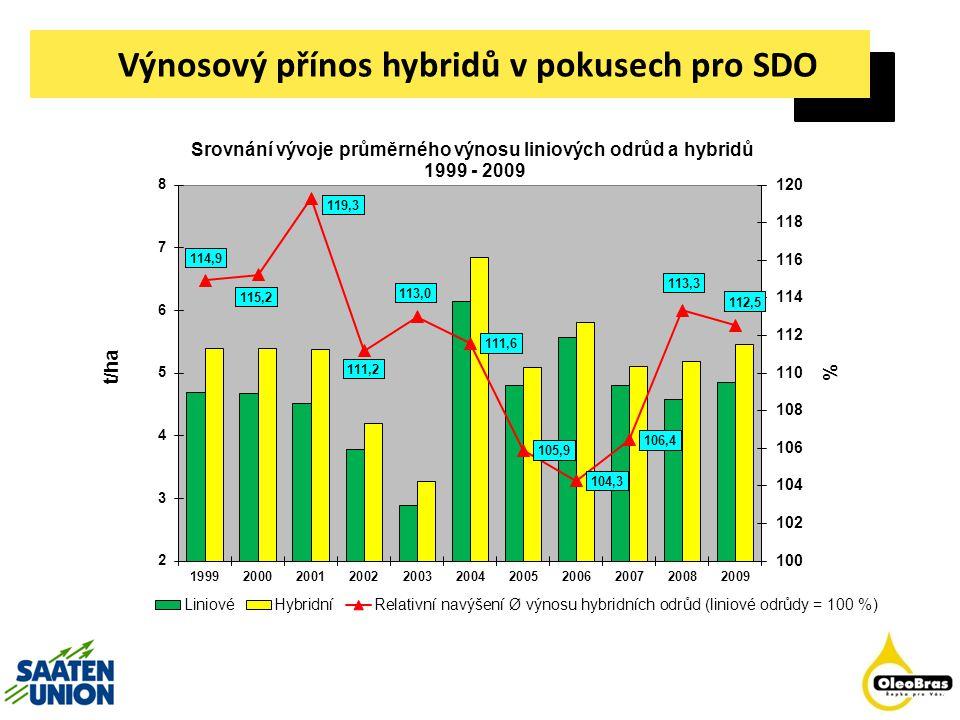 Hybridní pšenice Saaten-Union vlastní na světě jedinou úspěšnou technologii hybridizace ozimé pšenice.