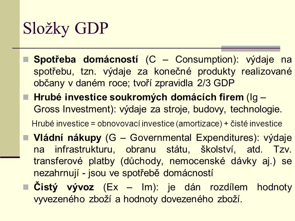 Interakce trhů a subjektů na trzích Domácnosti Trh výrobků a služeb Firmy Trh výrobních faktorů Práce, půda, kapitál Výrobní faktory Výrobky a služby poptávané Výrobky a služby nabízené Příjem (důchod) Příjmy (za prodej statků) Výdaje (za statky) Mzdy, renty, zisky Stát Daně Transfery Daně Dotace Vládnívýdaje (G) Výrobky aslužby Vládnívýdaje (G) Výrobnífaktory