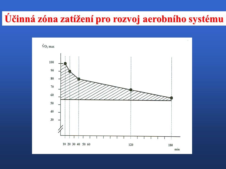 V praxi se využívá poznatků o anaerobním prahu (ANP) - intenzita, při níž jsou kladeny vysoké nároky na O 2 systém, ale acidóza zůstává v mezích tolerance a cvičení lze provádět delší dobu.