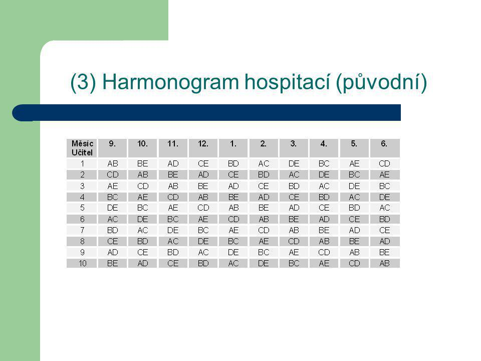(4) Harmonogram hospitací (skutečný)