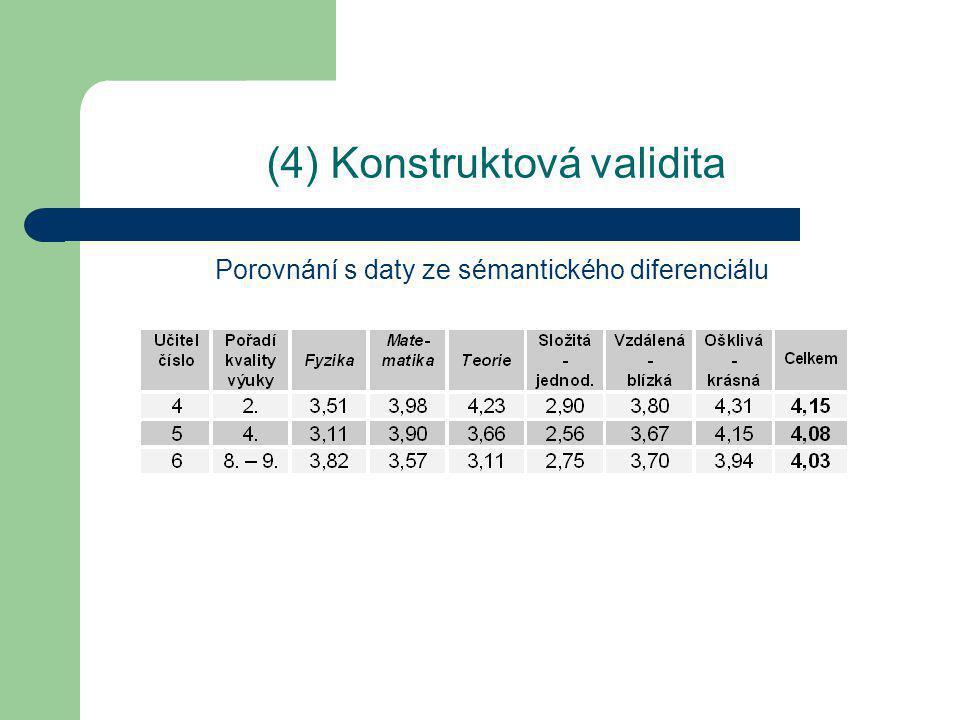(4) Reliabilita - procento shody mezi posuzovateli I.