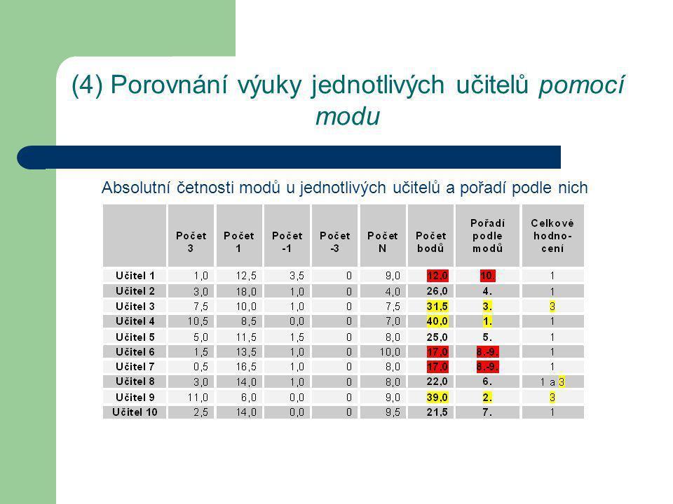 (4) Porovnání výuky jednotlivých učitelů pomocí aritmetického průměru I.