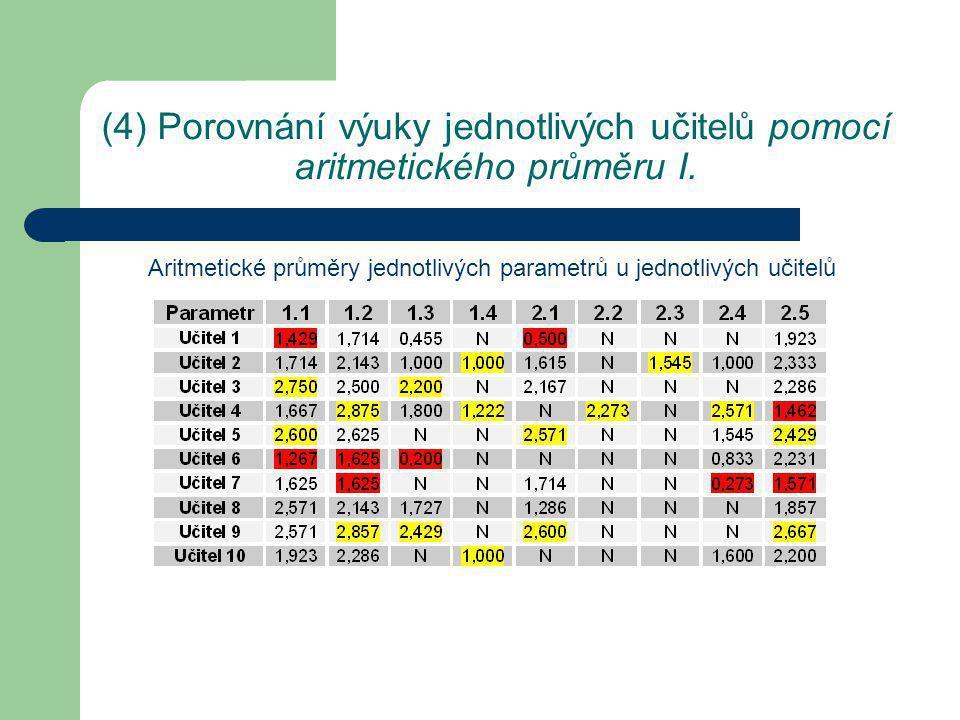 (4) Porovnání výuky jednotlivých učitelů pomocí aritmetického průměru II.