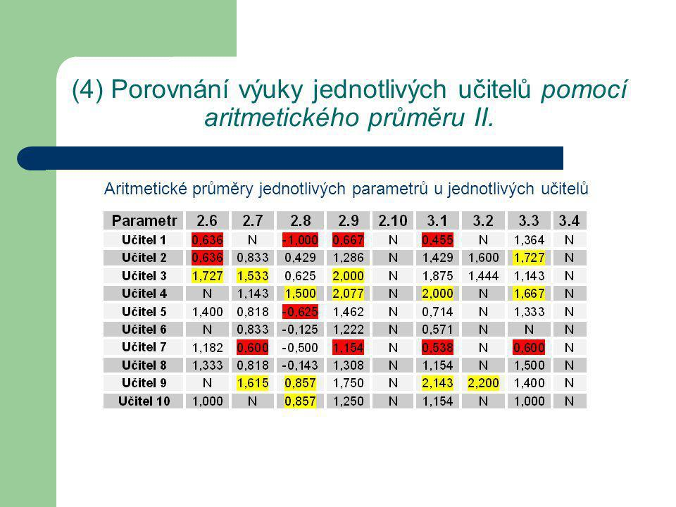 (3) Porovnání výuky jednotlivých učitelů pomocí aritmetického průměru III.