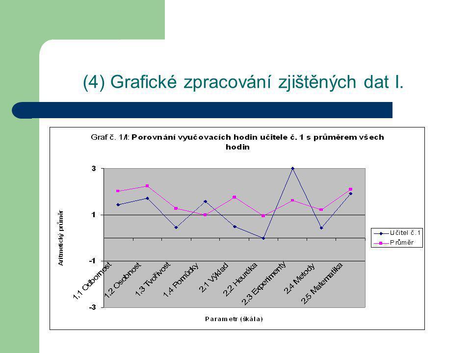 (4) Grafické zpracování zjištěných dat II.