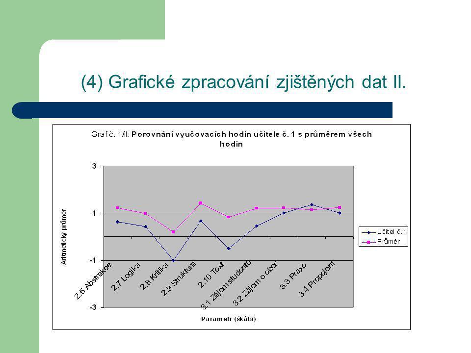 (4) Grafické zpracování zjištěných dat III.