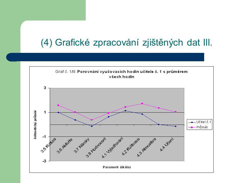 (4) Interpretace grafů Ve většině zkoumaných parametrů byla výuka vedená učitelem č.