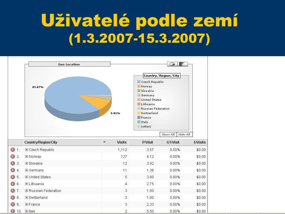 Statistiky 2 (1.3-21.3.07) Uživatelé podle institucí (1.3.2007-15.3.2007)