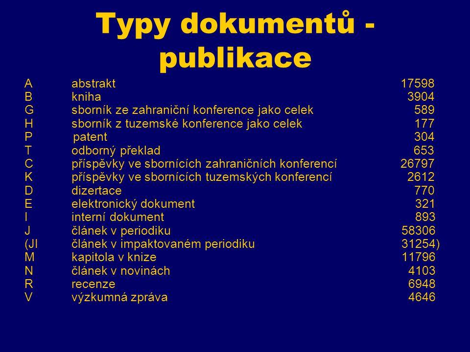 Typy dokumentů RIV Oostatní 44 Lpoloprovoz 161 Upořádání akce 652 Zprototyp 0 Wneuplatněný výsledek 166
