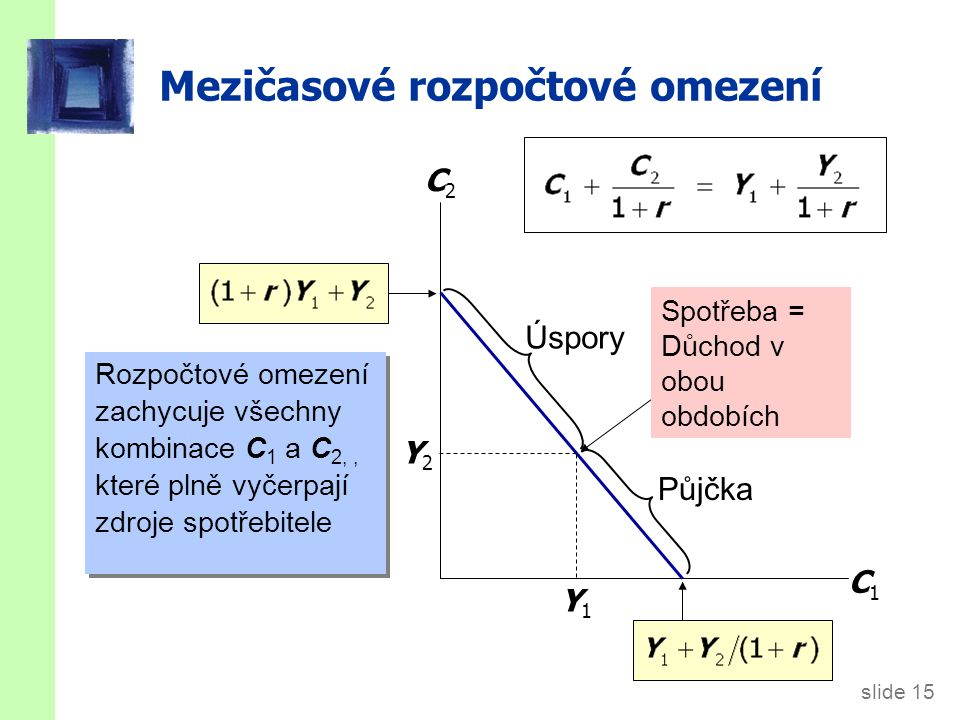 slide 16 Mezičasové rozpočtové omezeni Sklon linie rozpočtového omezení se rovná  (1+r ) C1C1 C2C2 Y1Y1 Y2Y2 1 (1+r )