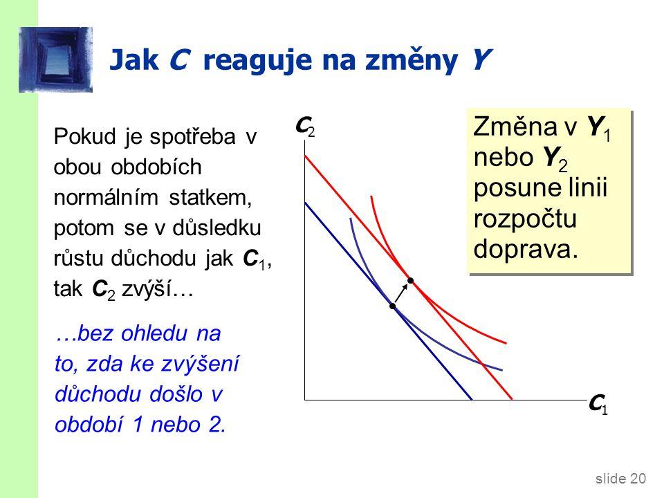 slide 21 Keynes vs.Fisher  Keynes: Současná spotřeba závisí pouze na současném důchodu.